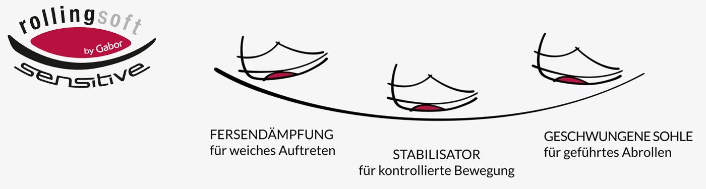 Schuhe von Rollingsoft